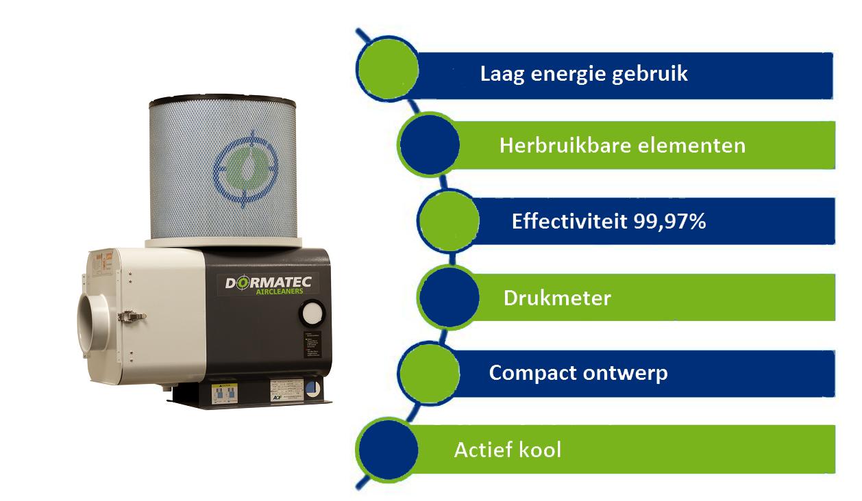 Dormatec Luftfilter Vorteile