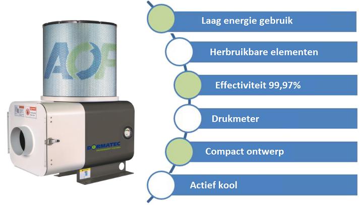 Vorteile von Dormatec Aircleaner