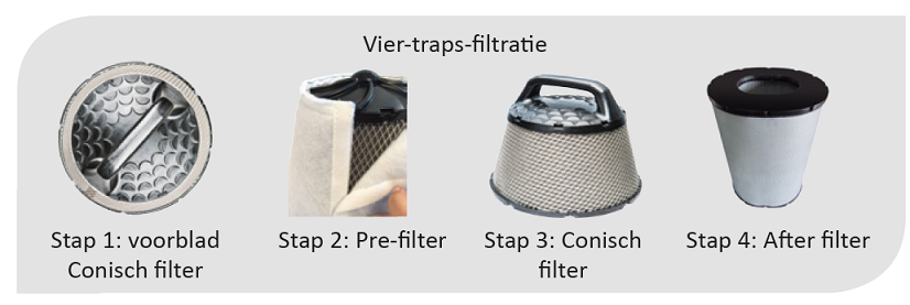 four-stage filtration